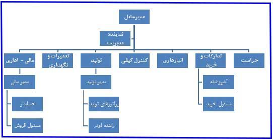 چارت سازمانی گچ فارسان